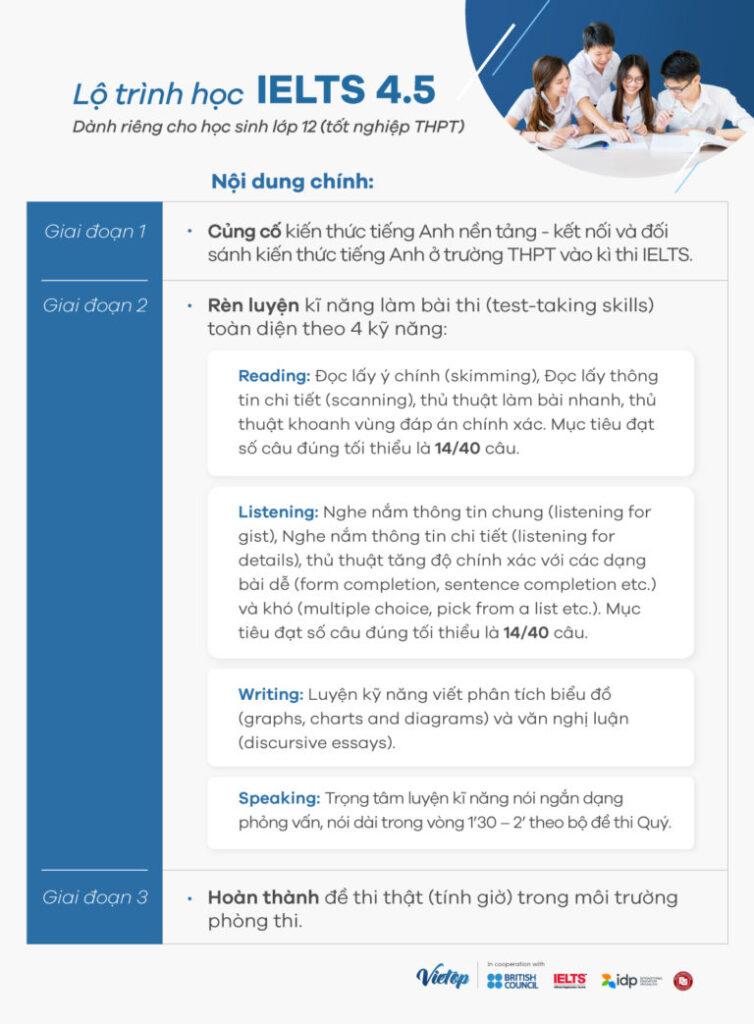Lộ trình học IELTS 4.5 dành cho học sinh lớp 12