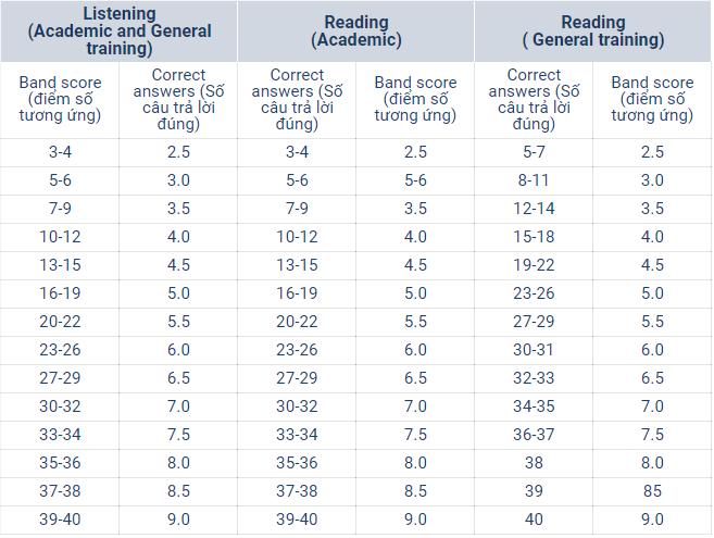 Bảng quy đổi điểm cho 2 kỹ năng Listening và Reading của IELTS Academic và IELTS General
