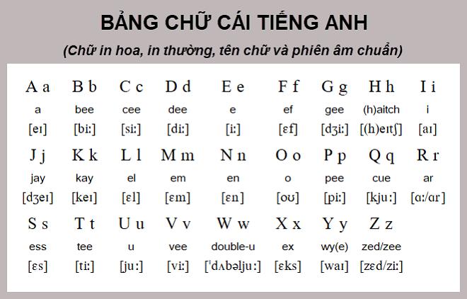 Học phát âm với bảng chữ cái để luyện nghe