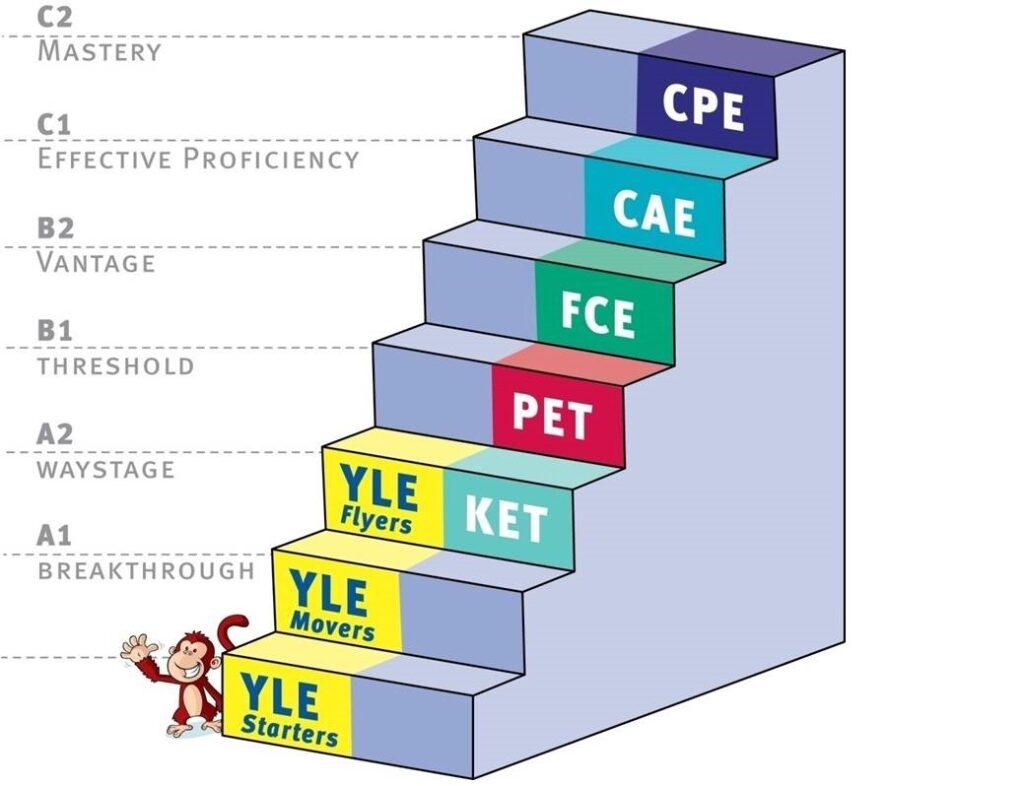 Cấp độ các chứng chỉ Kỳ thi Cambridge Main Suite