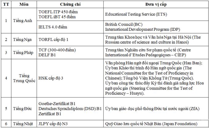 Các chứng chỉ ngoại ngữ được Bộ Giáo dục và Đào tạo công nhận