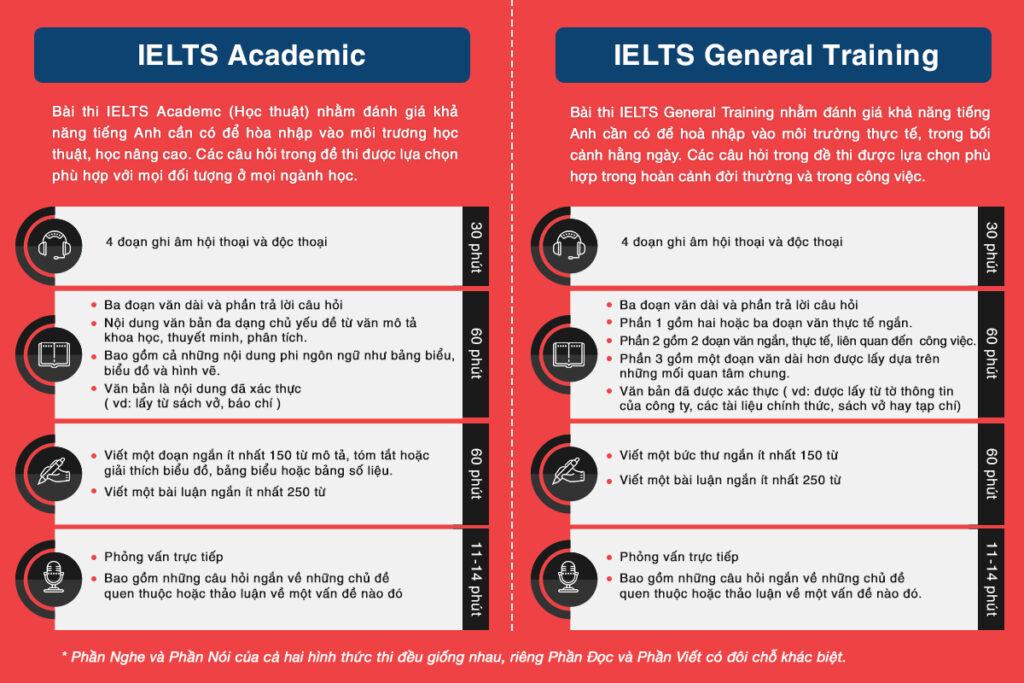 So sánh IELTS Academic và IELTS General Training