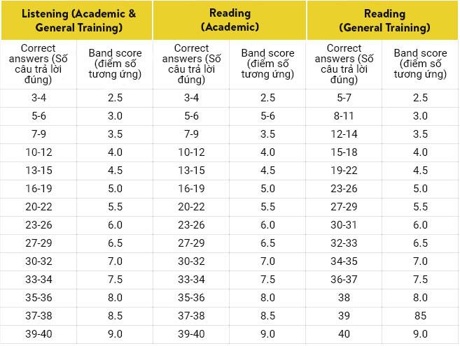 Thang điểm IELTS Listening và Reading.