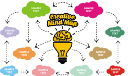 Cách học & tạo sơ đồ tư duy từ vựng tiếng Anh dễ dàng