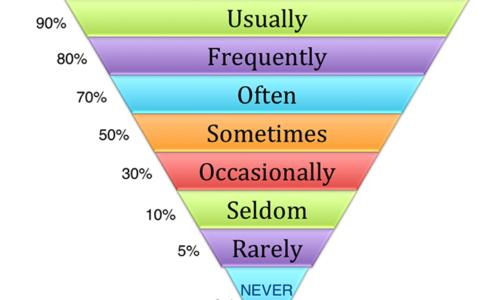 Cách dùng Cấu trúc câu hỏi how often trong tiếng Anh đầy đủ nhất