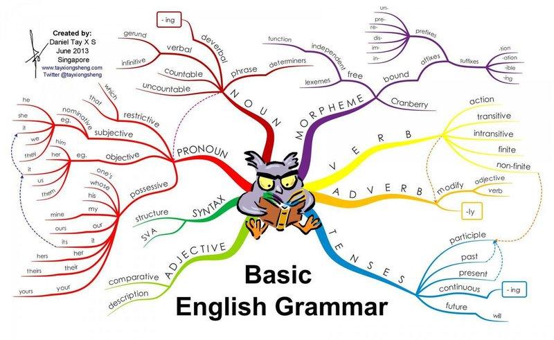 Sơ đồ tư duy học ngữ pháp tiếng Anh