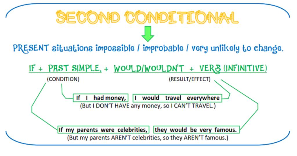 Mệnh đề câu điều kiện Wish/ If only