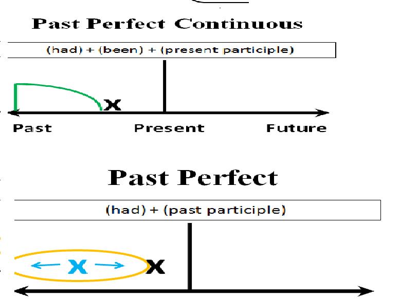 So sánh cấu trúc 2 thì Quá khứ hoàn thành và Quá khứ hoàn thành tiếp diễn