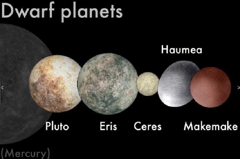 Các hành tinh lùn trong hệ Mặt trời