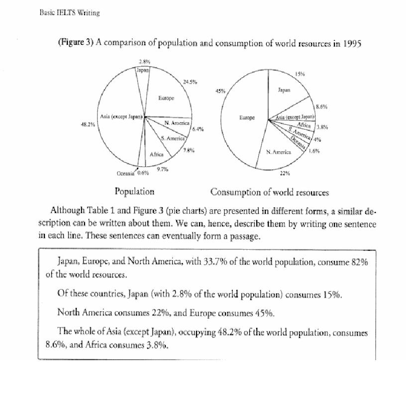 Hướng dẫn Task 1 trong cuốn sách Basic IELTS Writing