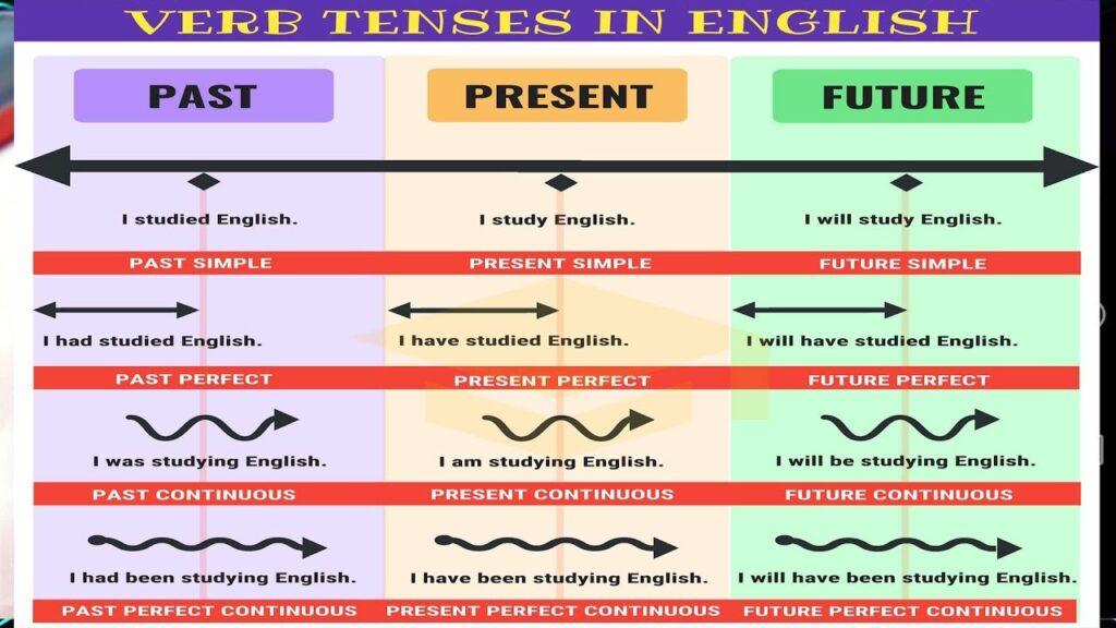12 Thì cơ bản trong tiếng Anh