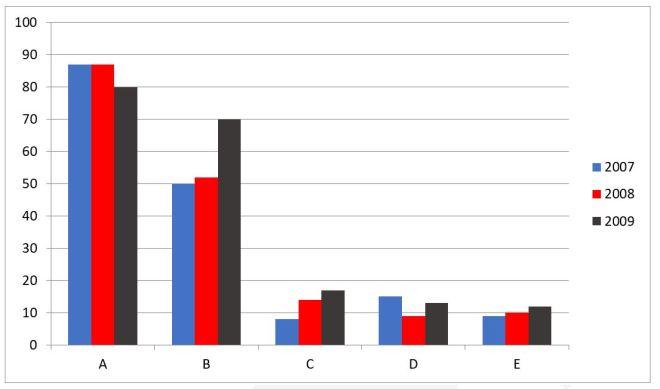 Bài mẫu IELTS Writing Task 1 Bar Chart #03