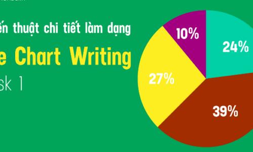 5 phút chinh phục cách viết biểu đồ tròn (Pie Chart) - IELTS Writing Task 1