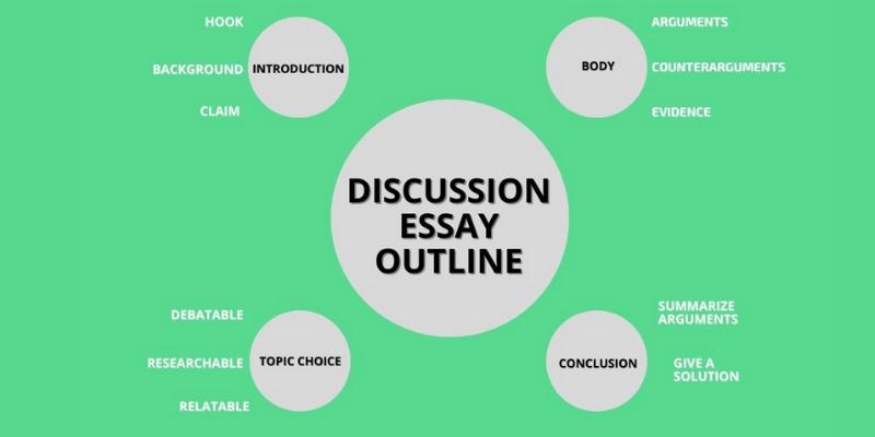 Cấu trúc của một bài discussion essay