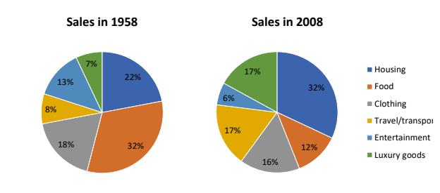 IELTS Writing Task 1 Pie Chart Sample #07