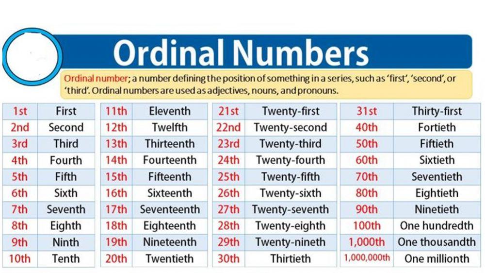 Số thứ tự trong tiếng Anh