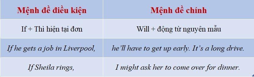 Các biến thể của câu điều kiện loại 1