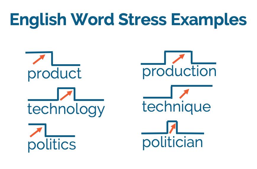 Các quy tắc đánh dấu trọng âm từ trong tiếng Anh